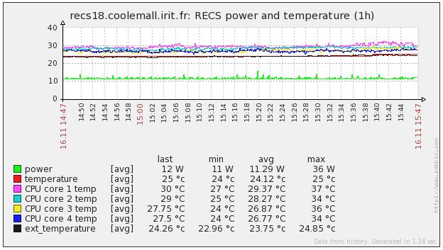 RECS18 node monitoring with external temperature sensor
